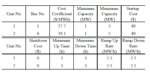 Optimal Sizing of Smart Grid Storage Management System in a Microgrid