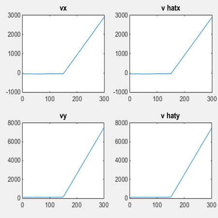 نمودار سرعت در راستای محور x وy و مقادیر تخمین زده شده با روش تفاضل مرتبه اول