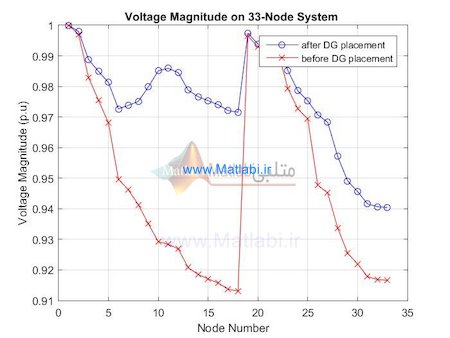 Optimal Placement and Sizing Method to Improve the Voltage Stability Margin in a Distribution System Using Distributed Generation