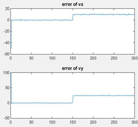 نمودار خطای تخمین سرعت با روش تفاضل مرتبه اول