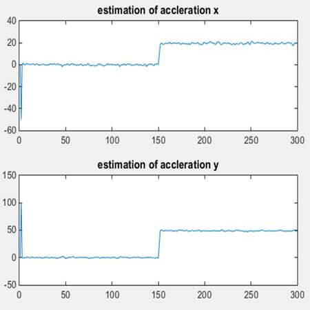 نمودار تخمین شتاب