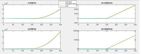 نمودار تخمین حالت با روش فیلتر کالمن