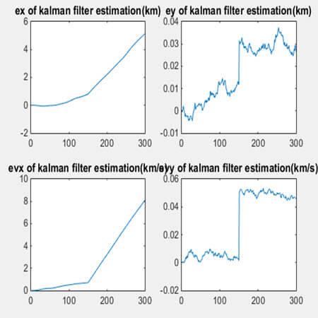 نمودار خطای تخمین با روش فیلتر کالمن