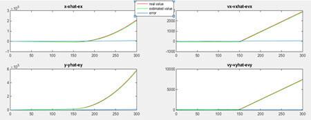تخمین بردار X با وجود 4 مشاهده
