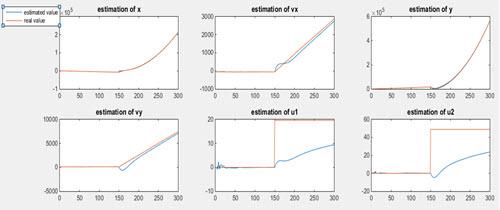 تخمین بردار X وu با روش الگوریتم 1
