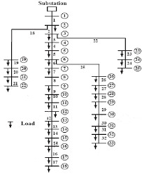 Image result for ieee 33 bus system
