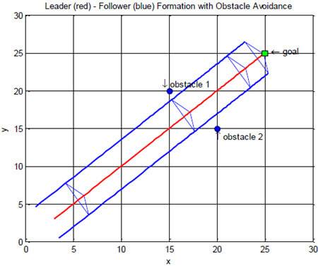 Leader-Follower Formation Control Using Artificial Potential Functions A Kinematic