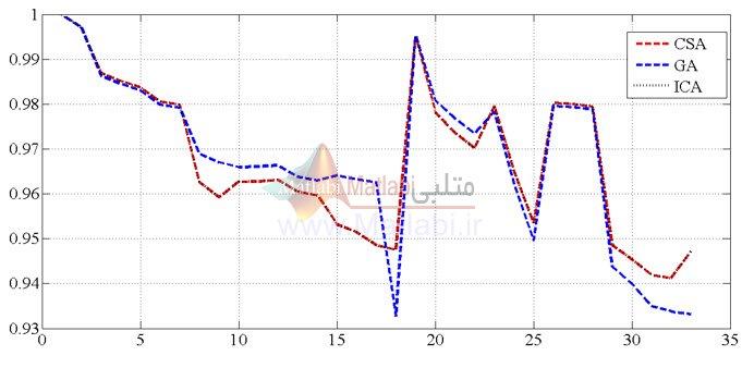 ولتاژ برای سیستم 33 شینه در هر سه الگوریتم