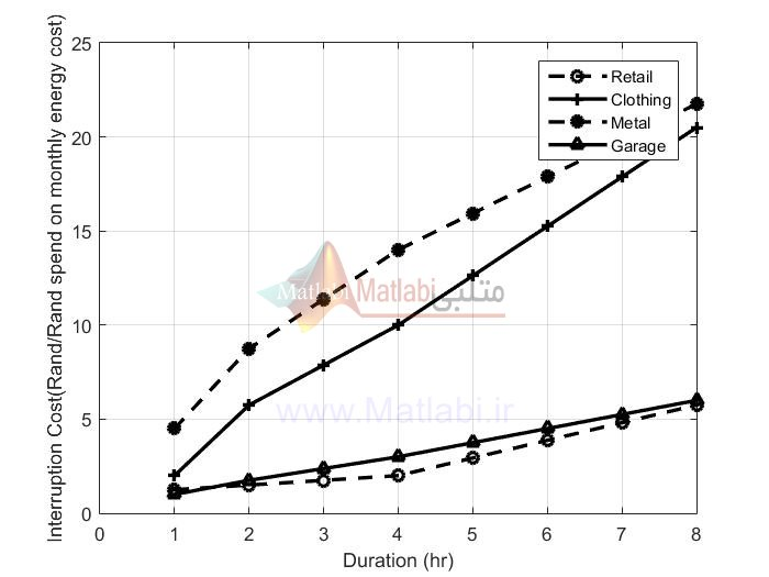Investigating the use of probability distribution functions in reliability-worth analysis of electric power systems