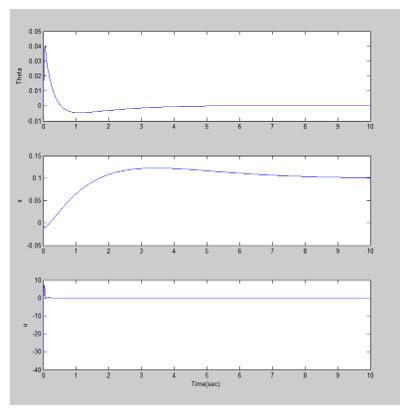 خروجی و ورودی سیستم با کنترلر PIDخروجی و ورودی سیستم با کنترلر PID