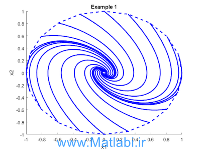 Simulation guided Lyapunov Analysis for Hybrid Dynamical Systems