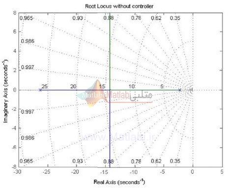 نمودار مکان هندسی ریشه ها بدون اعمال کنترلر