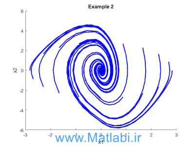 Simulation-guided Lyapunov Analysis for Hybrid Dynamical Systemُ