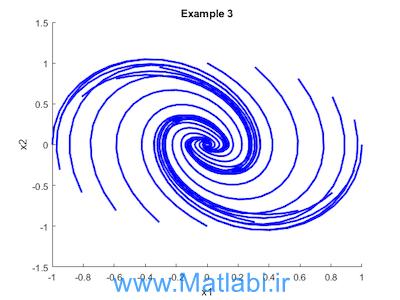 Simulation-guided Lyapunov Analysis for Hybrid Dynamical