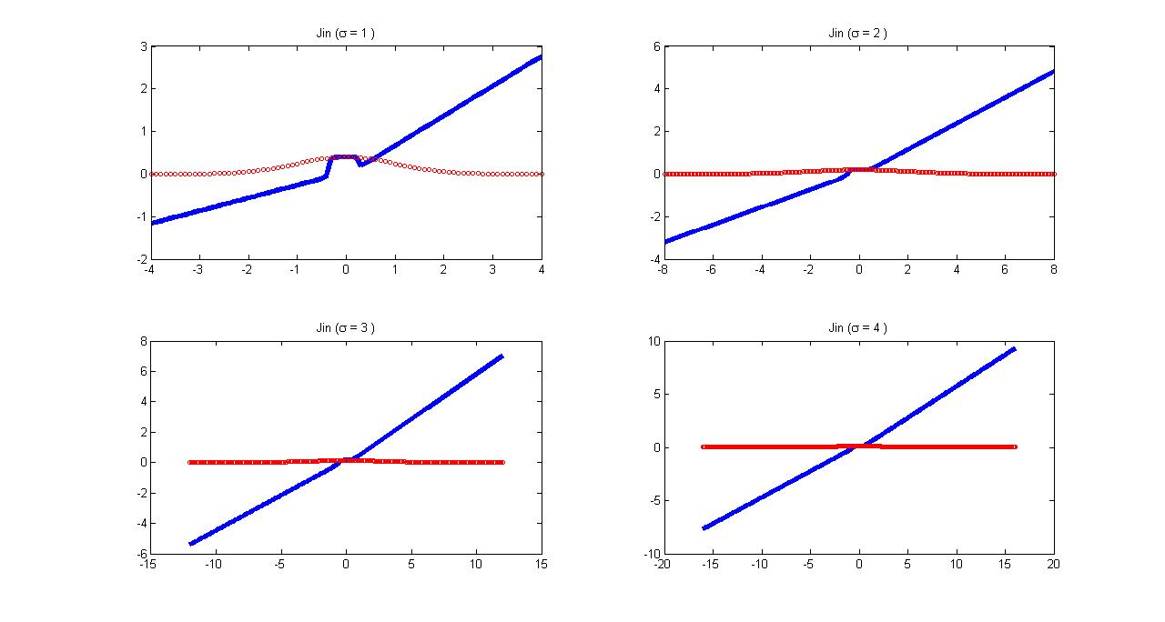 C:ShahroozFilesMATLAB ProjectsIn ProgressGaussian FilteringJin 1D.jpg