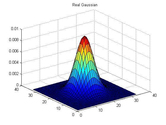 C:ShahroozFilesMATLAB ProjectsIn ProgressGaussian FilteringGaussian 2D.jpg