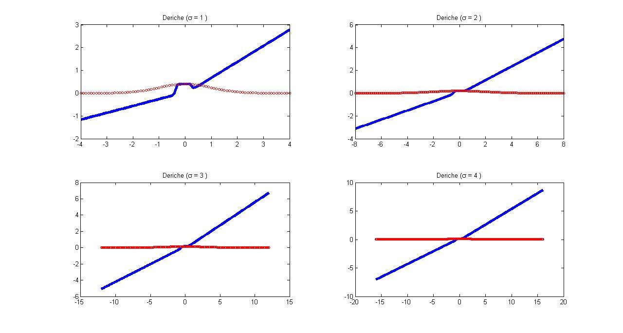 C:ShahroozFilesMATLAB ProjectsIn ProgressGaussian FilteringDeriche 1D.jpg