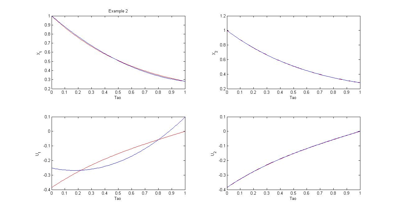 D:UsersHNikDesktopMATHWO~1AAAAAE_CO~1APPLIC~1Application of Chebyshev polynomials to derive efficient algorithms for the solution of optimal control problems890.jpg