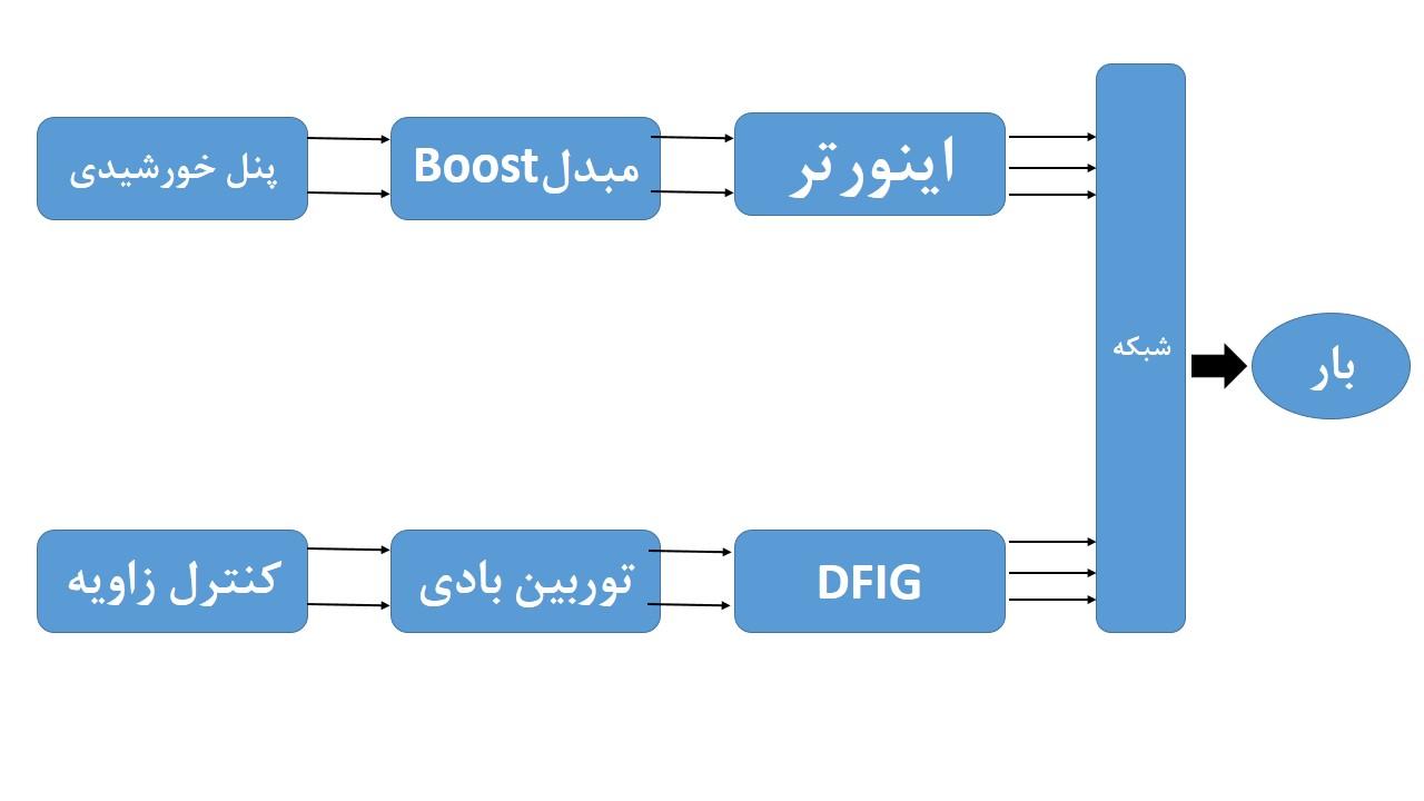 G:projec readydar dast eghdambayad tahvil bedamirmatlabipv cell wind energy and fuell cell wih fuzzy logic tecnhique by indraneel sakiBest mainNew Microsoft PowerPoint PresentationSlide1.JPG
