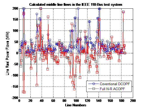 DC Optimal Power Flow Based on Nodal Approximation of Transmission Losses