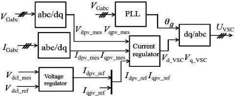 Image result for VSC controller