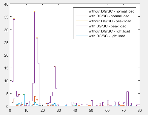 Machine generated alternative text: 40 35 30 25 20 15 10 5 o 10 20 30 40 Without DG/SC - normal load With DG/SC - normal Without DG'SC - peak With DG/SC - peak bad Without DG'SC - light With DG/SC - light bad 80 50 60 70