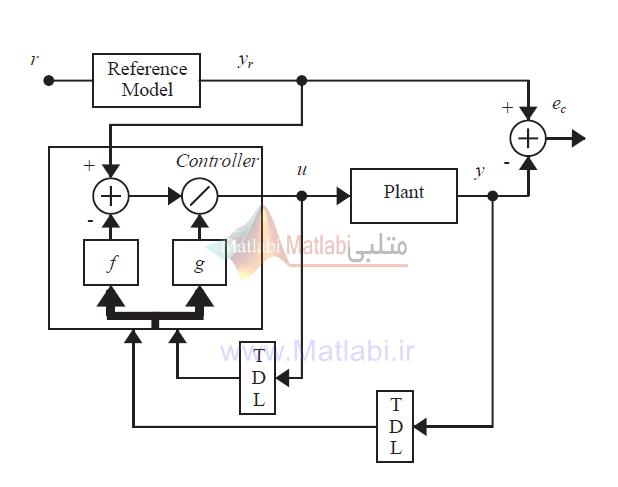 دیاگرام بلوکی فرایند کنترل
