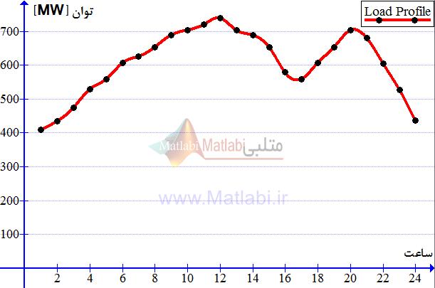 منحنی بار روزانه در سیستم 5 واحدی