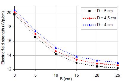 ناحیهی M(D = 5 cm)