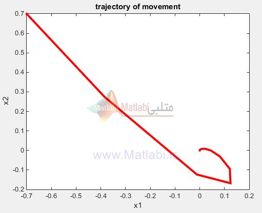 پایدارسازی بازوی مکانیکی روبات با استفاده از تئوری معادلات ریکارتی وابسته به حالت