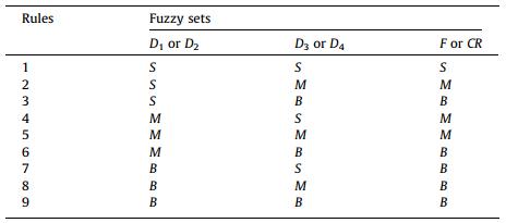 جدول سیستم فازی