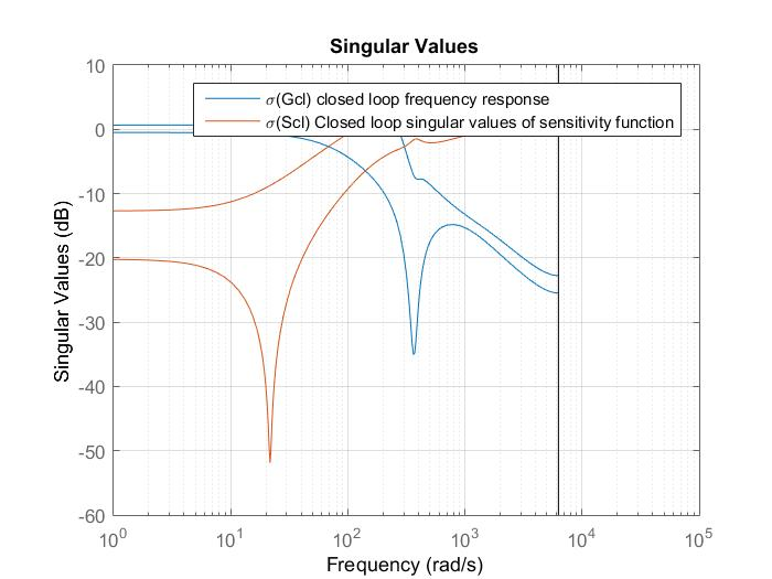 Singular values plot of the closed loop system and the Sensitivity function