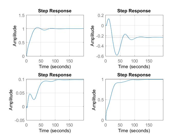Step response of the Closed loop system