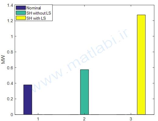 توان فیدر 5 برای 3 حالت بررسی شده