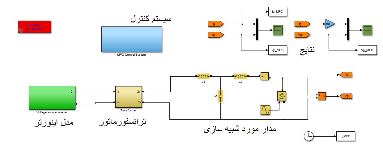 پیاده سازی کنترل PI-fuzzy و کنترل پیش بین برای اینورتر متصل به سیستم فتوولتائیک