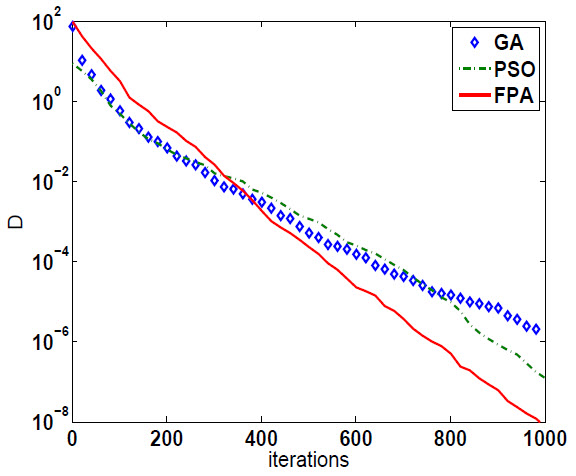 Error variations and comparison of GA, PSO and FPA.