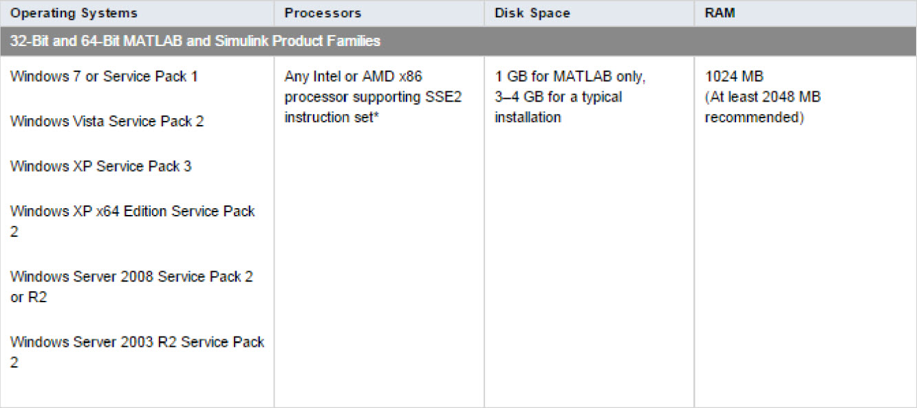 System Requirements matlab 2011b