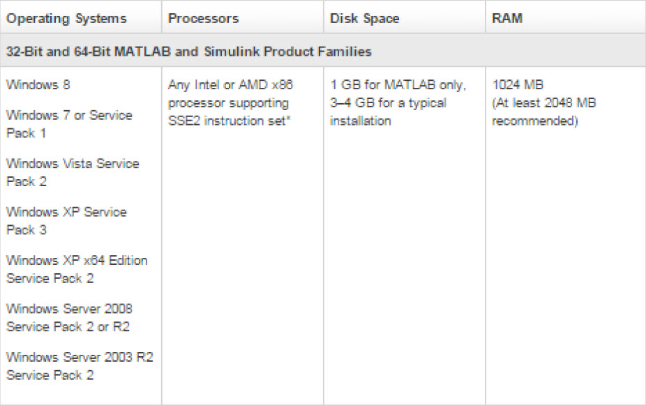System Requirements matlab 2012a