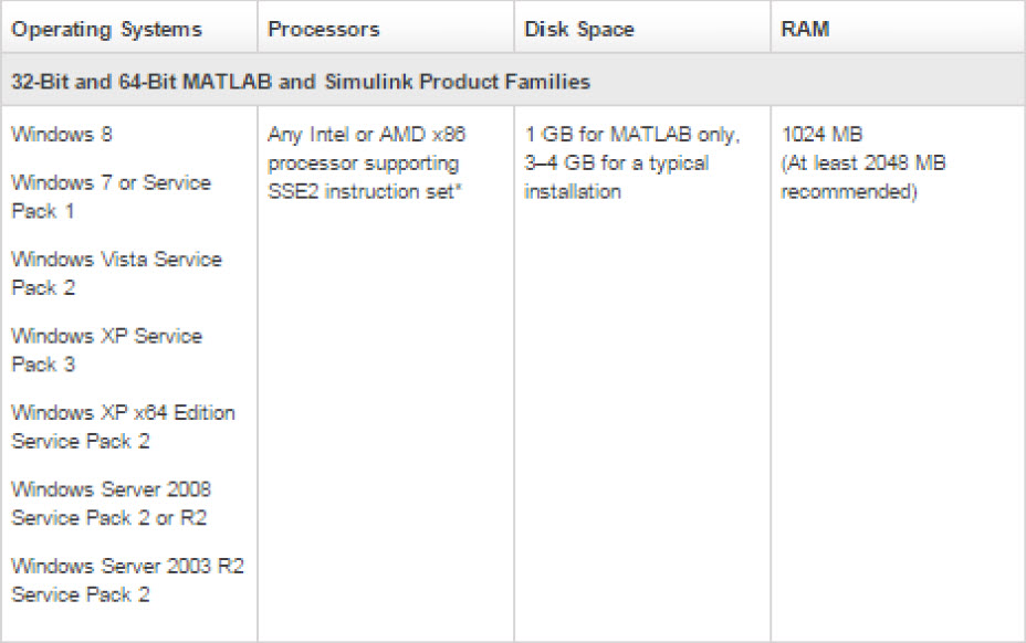 System Requirements matlab 2012b