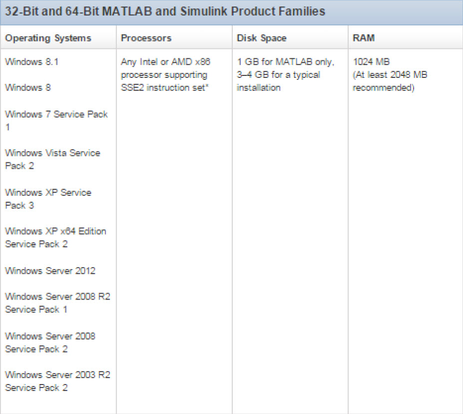 System Requirements matlab 2013a