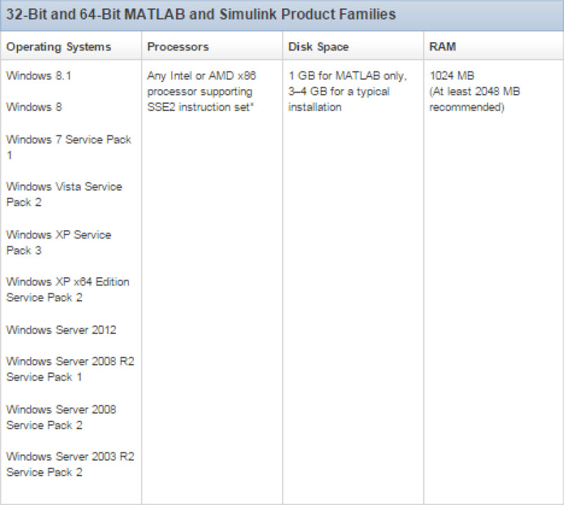 System Requirements matlab 2013b