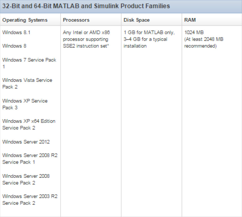 System Requirements matlab 2014a