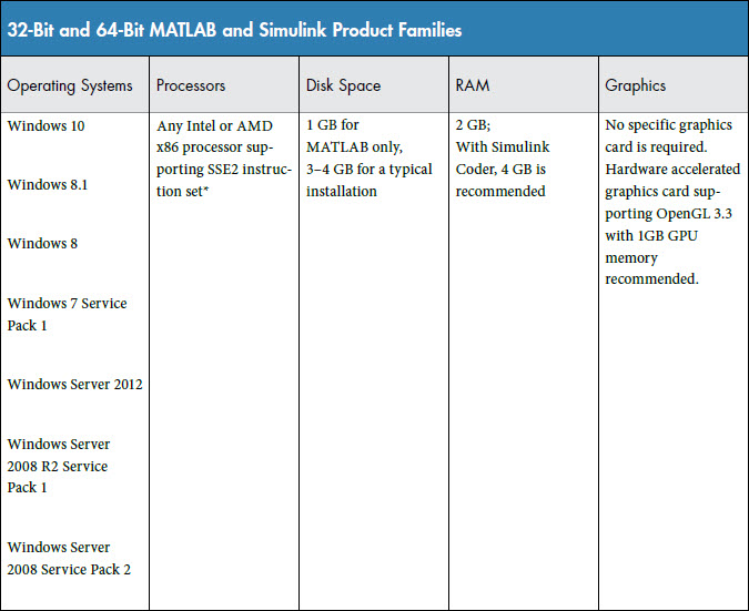 System Requirements matlab 2015b