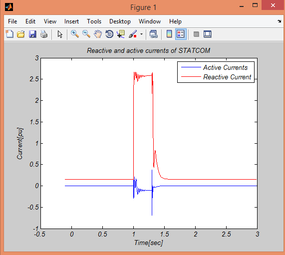 Enhancement of transient stability of distribution system with SCIG and DFIG basedwind farms using STATCOM
