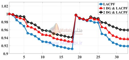 نمودار پروفیل ولتاژ برای سیستم 33 شینه نمودار پروفیل ولتاژ برای سیستم 33 شینه