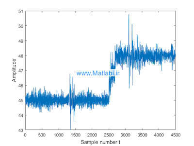 An online method for detection and reduction of chattering alarms due to oscillation