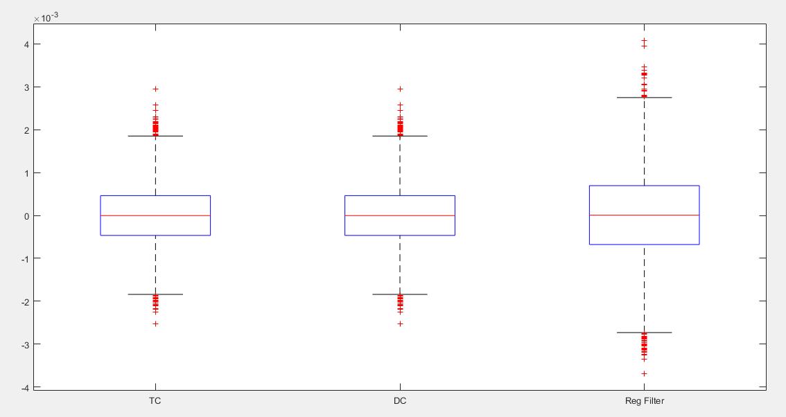 Filter-based regularisation for impulse response modelling