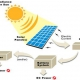 سیستم تولید انرژی خورشیدی