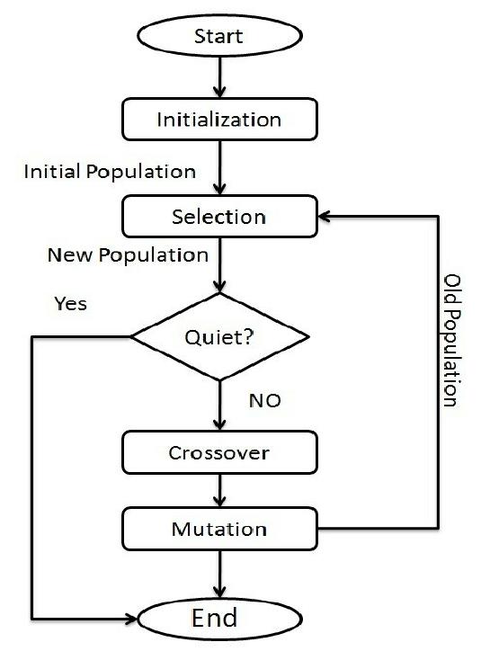 فلوچارت الگوریتم ژنتیک