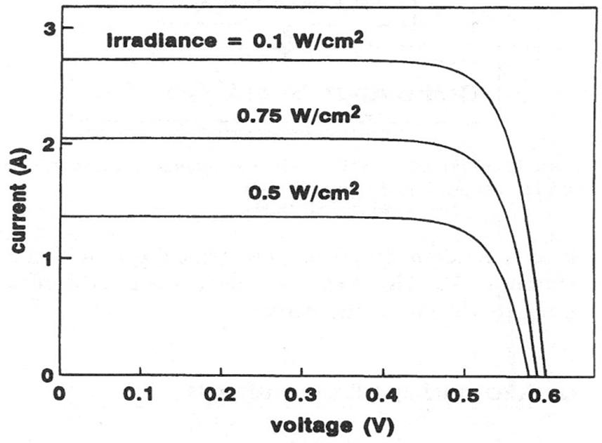 تاثیر تغییرات روشنایی بر روی نمودار ولتاژ-جریان در سلول خورشیدی